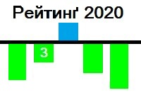 Вийшов рейтинґ THE World University Rankings 2020