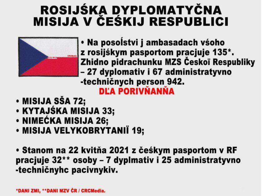 Diplomatické mise v České republice