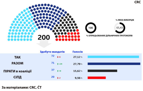 Czech Elections 2021